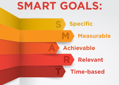 Smart goals: specific, measurable, achievable, relevant, time-based