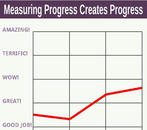 Measuring Progress Creates Progress